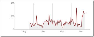 Increase-Google-Crawl-Rate