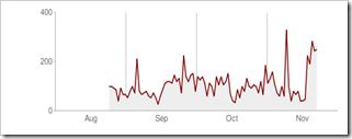 Increase-Google-Crawl-Rate