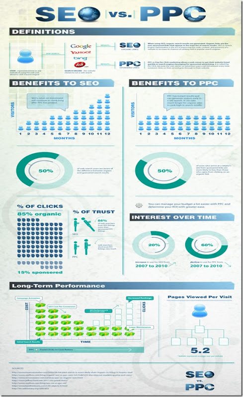 SEO vs PPC infographic